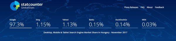 Internetes keresők Magyarországon