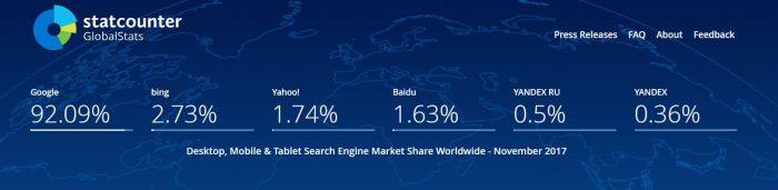 Internetes keresők használata világszerte