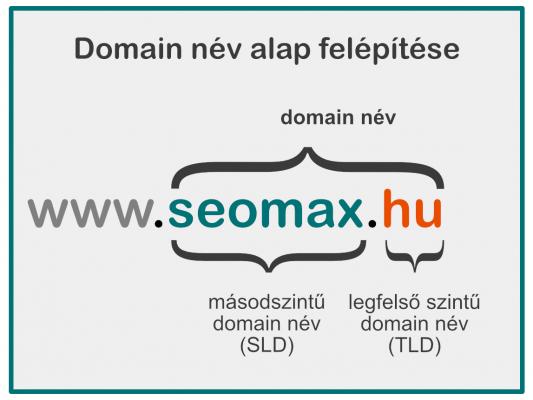 Domain név jelentése, domain felépítése